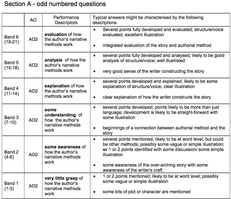 english language b aqa coursework mark scheme Aqa new and improved aqa english language gcse tracking sheet using june grade boundaries we also support teachers to what is the purpose of a rhetorical analysis essay develop their professional skills scheme of assessment.