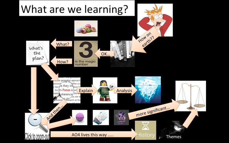 A-Level Learning Map
