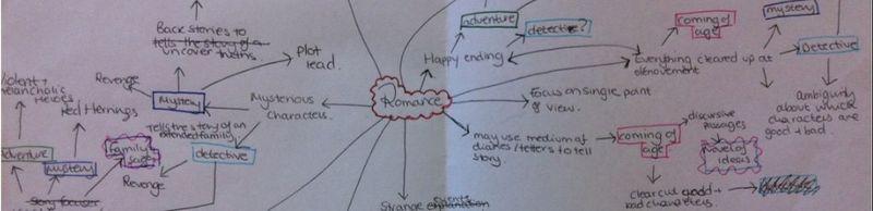Genre Map slice